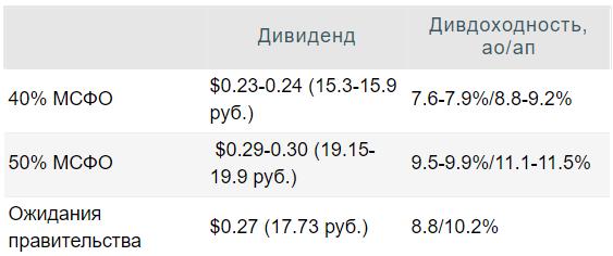 Дивиденды Сбербанка за 2020 год могут вырасти до $0,33 на оба типа акций - Инвестиционная компания ЛМС
