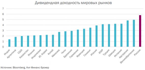 Дивиденды 2019 год - КИТ Финанс Брокер