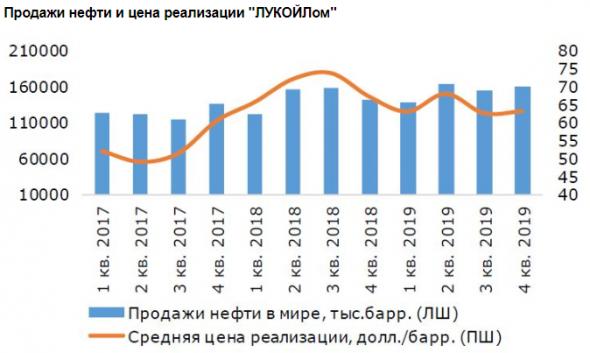 Совокупный дивиденд Лукойла за год составит 548 рублей на акцию - Промсвязьбанк