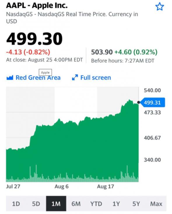 Акции Apple и Tesla растут не только по причине скорого дробления - Московские партнеры