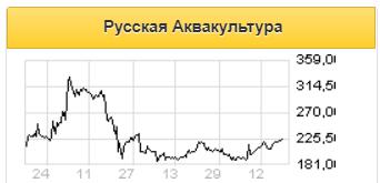 Русская аквакультура является интересным таргетом для потенциальных инвестиций - Московские партнеры