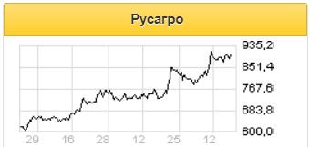 Акции Русагро привлекательны за счет ожидаемого высокого уровня дивидендов по итогам 2020 года - Газпромбанк