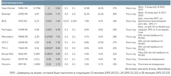 Дивиденды в российских акциях:  Формируем долгосрочный портфель - Атон