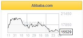Потенциал роста котировок Alibaba - 35% - Фридом Финанс