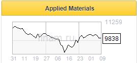 Applied Materials улучшила финпоказатели на фоне спроса на полупроводники - Фридом Финанс