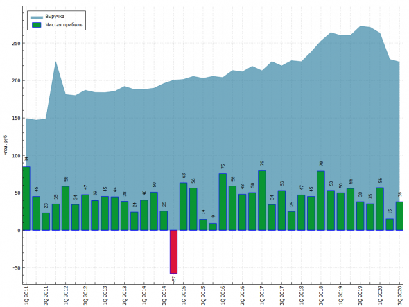 Транснефть анализ отчета МСФО за 9 месяцев