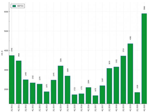 ГМК Норникель - экспресс анализ отчета за 2020 г.
