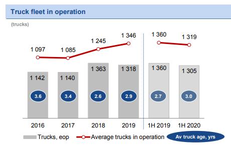 Globaltruck – 3.5 года после IPO