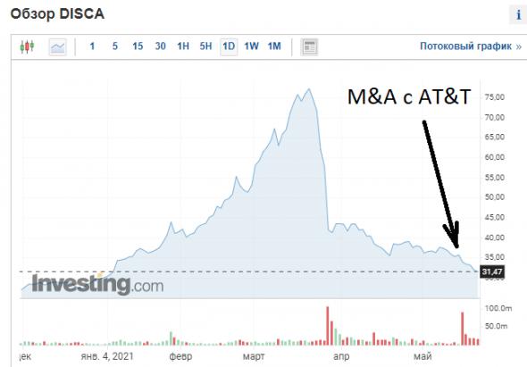 Роль M&A в приведении цен активов к реальной стоимости