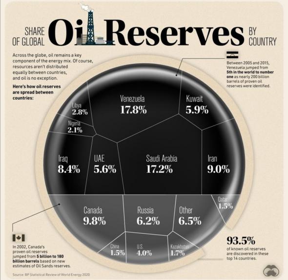 Запасы нефти и компании РФ