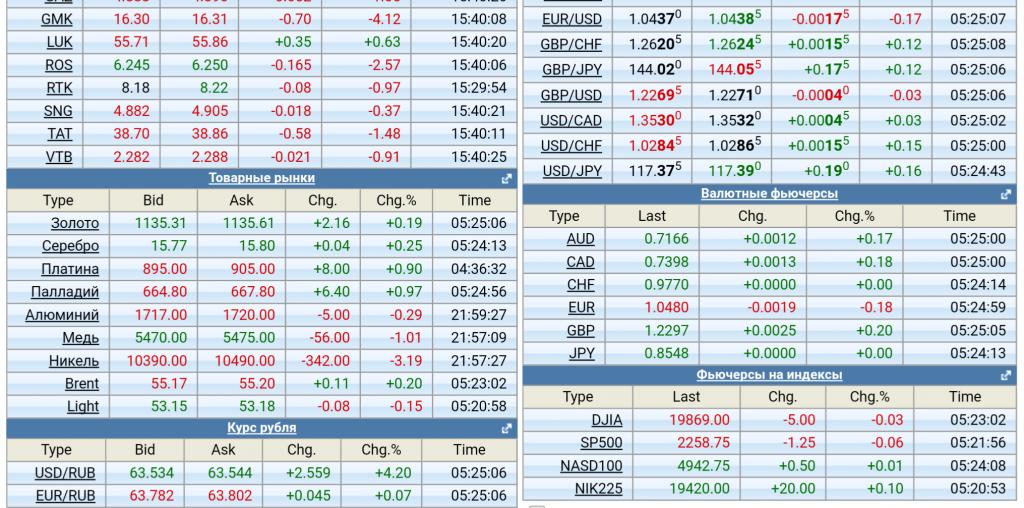 Forexpf ru p алгоритмическая торговля на бирже