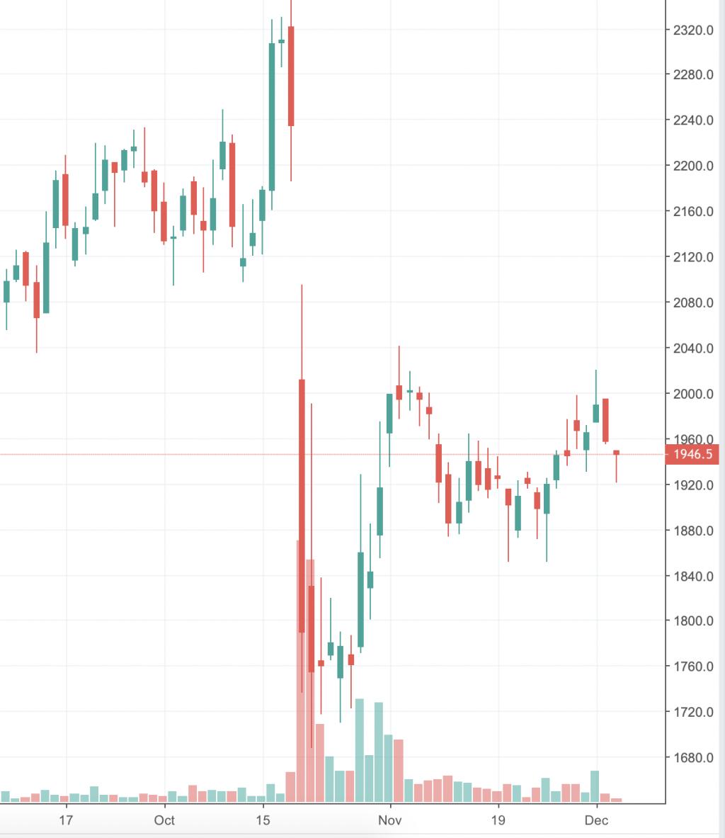 Яндекс акции (YNDX) — форум, цена акций, котировки, стоимость сегодня