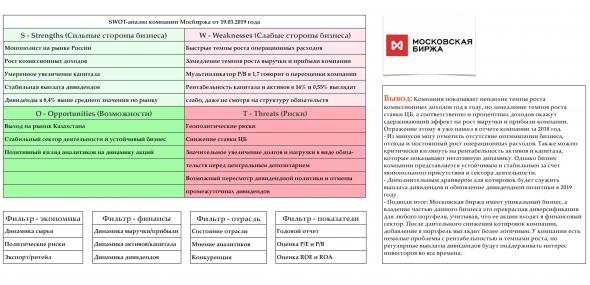 Мосбиржа - выводы по МСФО, плюс SWOT-анализ