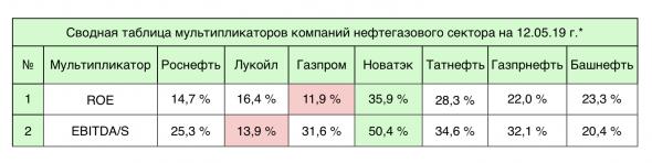 Газпром - страсть и ненависть инвесторов