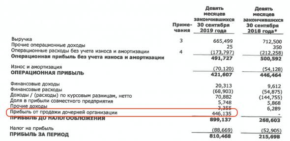 Тезисно, отчет НМТП по МСФО за 9 месяцев 2019 года