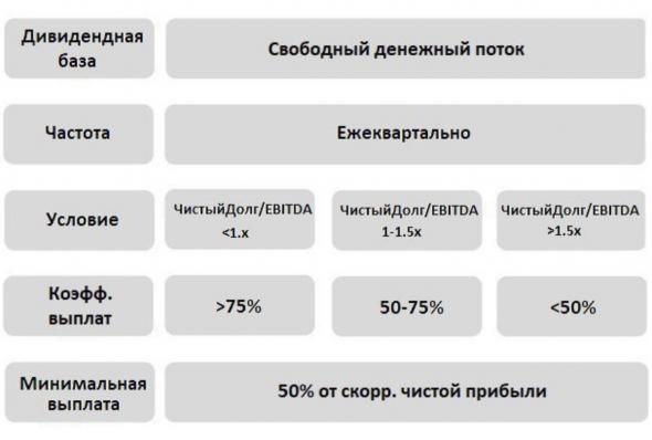 ФосАгро - полный разбор компании + SWOT-анализ