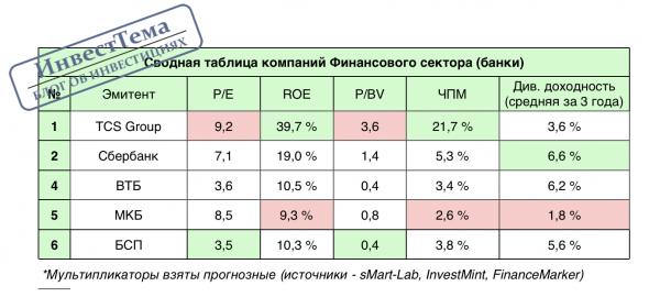 Сводная таблица - Финансовый сектор (банки)