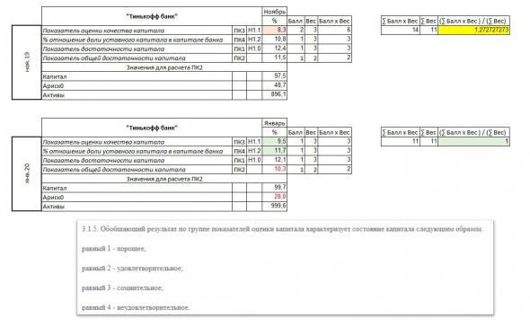 TCS Group (Тинькофф) - полный разбор компании + SWOT-анализ