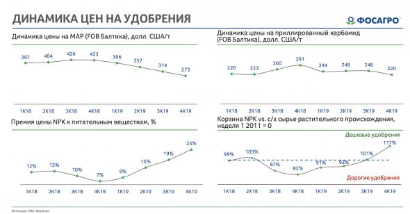 Рост лишь в 20-м году - отчетность ФосАгро по МСФО за 2019 год