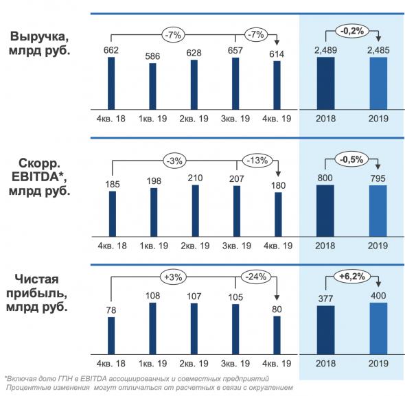 Газпромнефть - обзор финансовых показателей по МСФО за 2019 год
