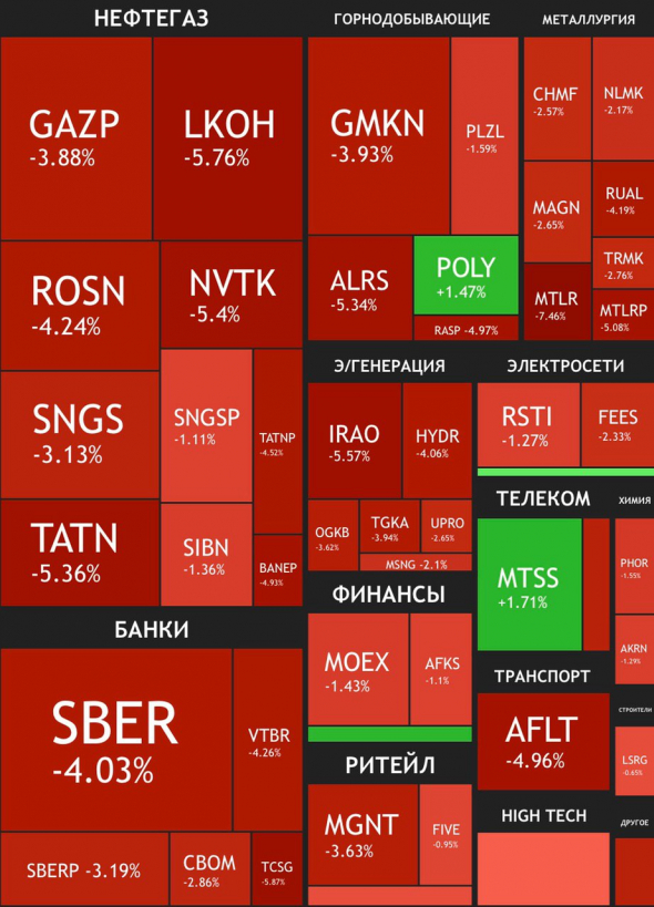 Рецессия и банковский сектор в итогах недели