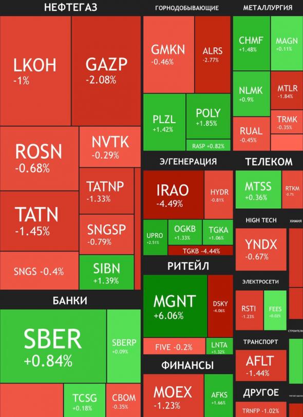 Недюжинные силы рынка в итогах недели