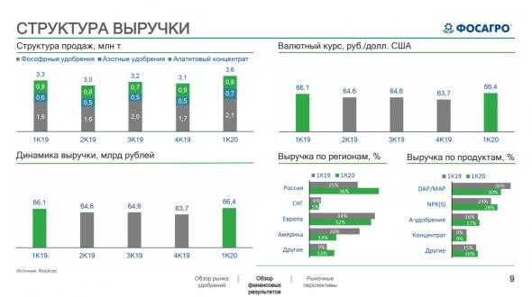 Фосагро - обзор финансовых показателей за 1 квартал 2020 года