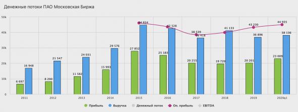 Московская биржа - обзор финансовых показателей за 1 квартал 2020 года по МСФО