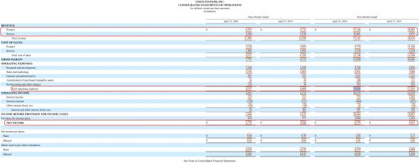 CISCO - обзор финансовых результатов за 9 месяцев 19-20 гг.