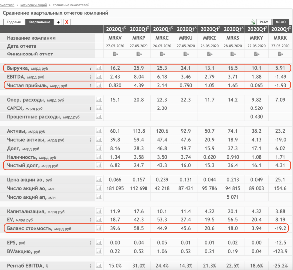 Разбор всех отчетов МРСК в одной статье + сводная таблица