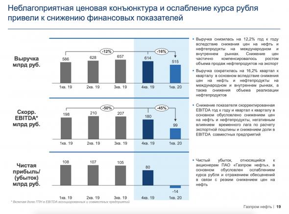 Газпромнефть - обзор финансовых результатов за первый квартал 2020 года
