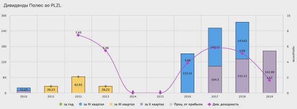 Полюс - убыток по итогам первого квартала, против прибыли годом ранее