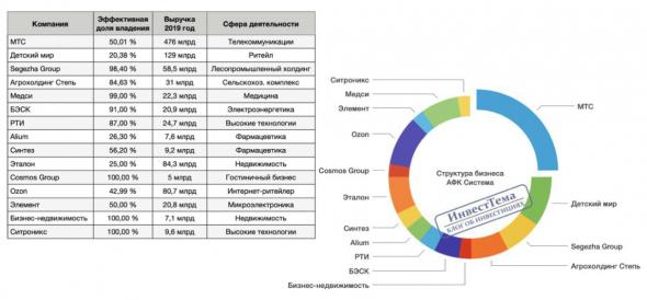Структура бизнеса АФК Система 2020 (таблица)