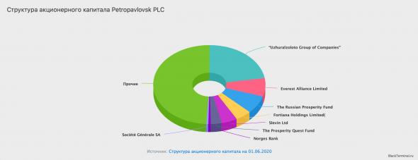 Petropavlovsk PLC - краткий разбор компании