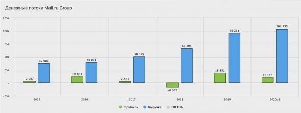 Mail. ru - рост выручки на 20% за первое полугодие 2020 года