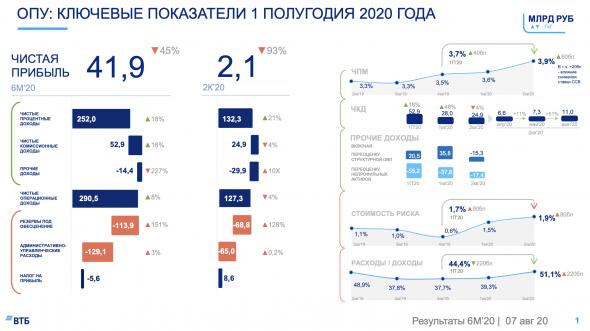ВТБ сократил чистую прибыль на 93% во втором квартале 2020 года