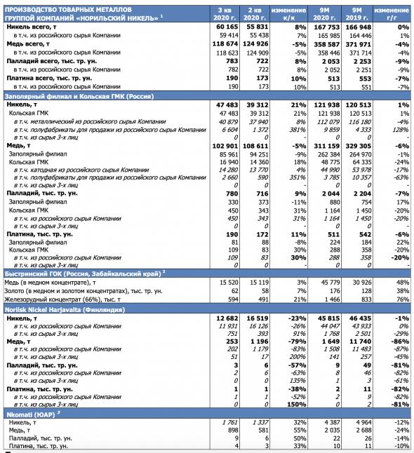ГМК Норникель - обзор производственных результатов за 9 месяцев 2020 года
