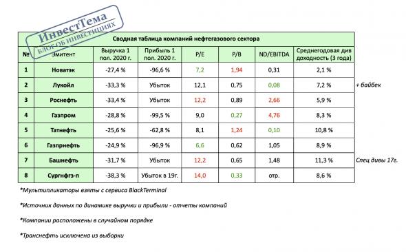 Сводная таблица нефтегаза. Все плохо?