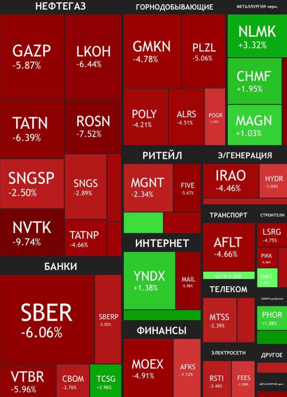 Сырьевые компании и доллар в итогах недели