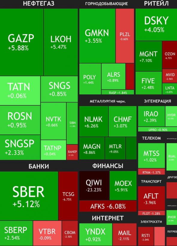 Рынок против QIWI и Тинькофф в итогах недели
