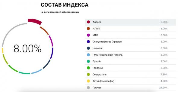 Разбор БПИФ Доход «Индекс дивидендных акций РФ»