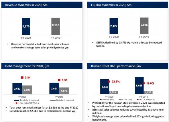Северсталь - разбор финансовой отчетности по МСФО за 2020 год