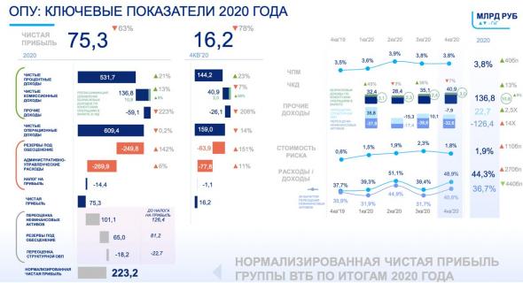 ВТБ - интрига 2021 года