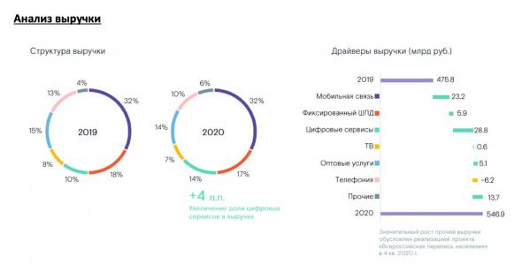 Ростелеком - лидер сектора и перспективный телеком