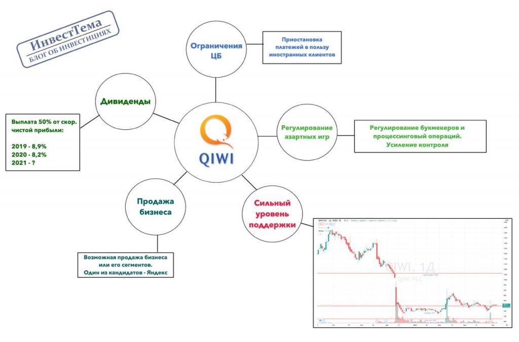 Qiwi - заканчиваются причины держать позицию