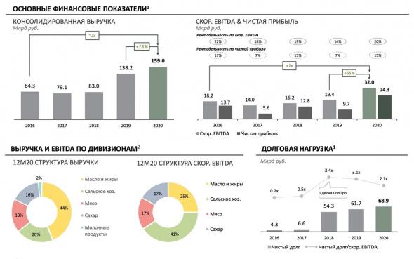 Русагро - вновь на радарах инвесторов