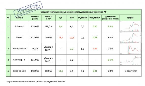 Polymetal - полный разбор компании + SWOT-анализ