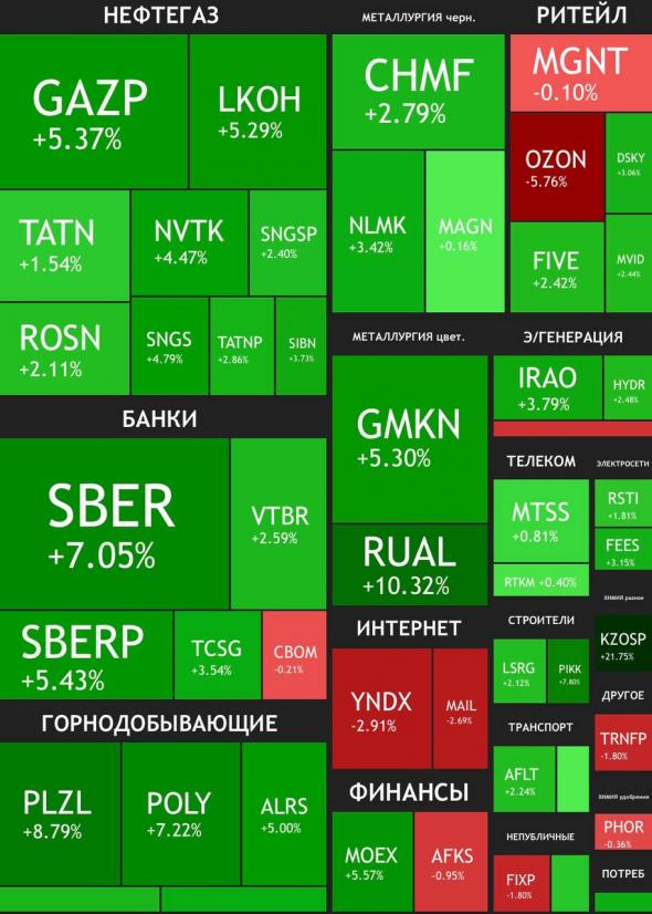 Ленивый инвестор в итогах недели