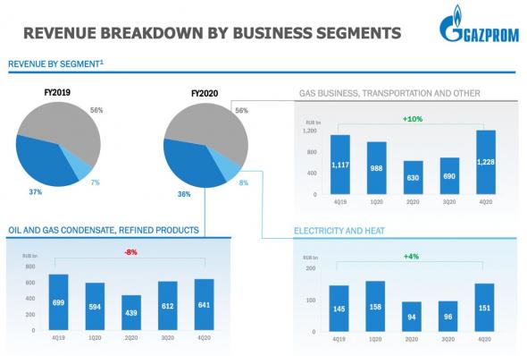 Газпром - есть ли перспективы?