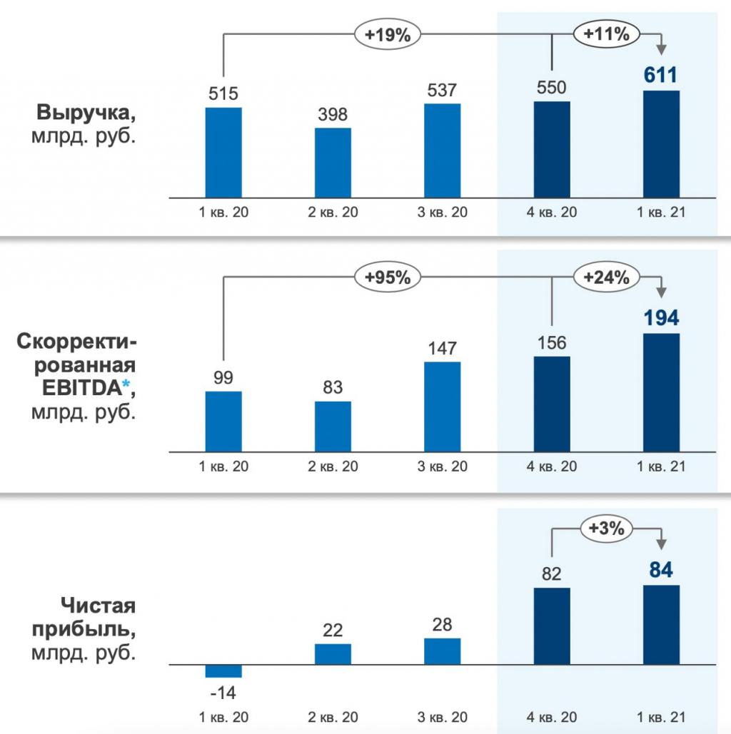 Газпромнефть - с высоты Лахта Центра